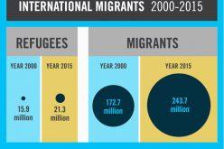 Папата со порака до учесниците на форумот за миграција и развој